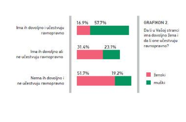 Žensko političko liderstvo u Srbiji 1