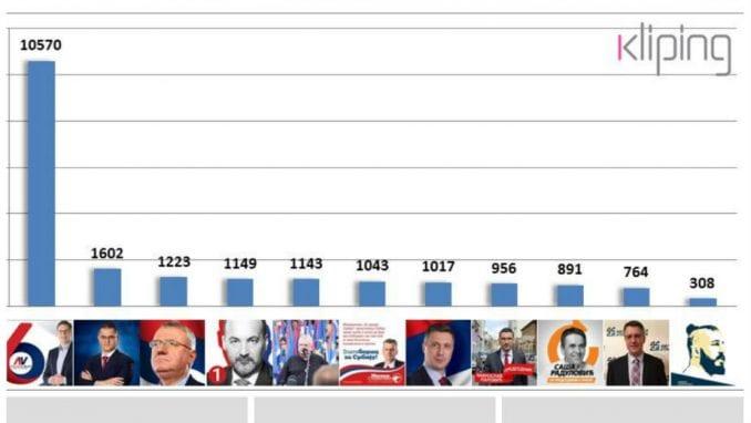 Apsolutna dominacija Vučića na TV 1