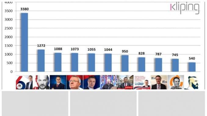 Na TV najmanje o Raduloviću i Preletačeviću 1