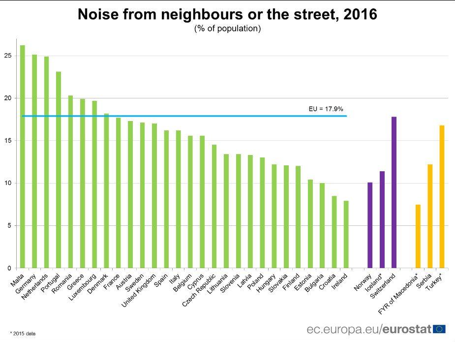 Svakom četvrtom na Malti, Nemačkoj i Holandiji smeta buka 2