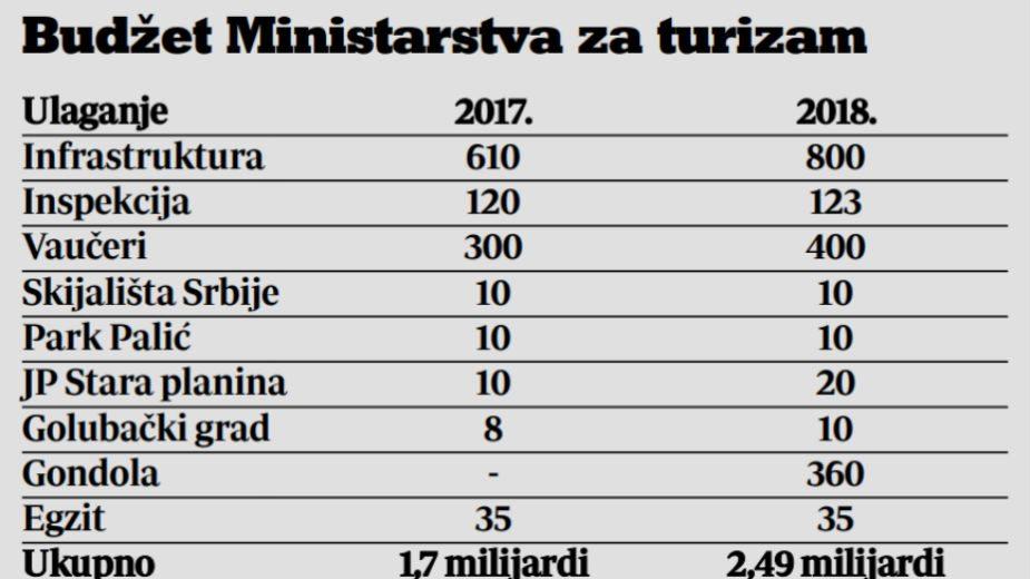 Za razvoj turizma samo 21 milion evra 2