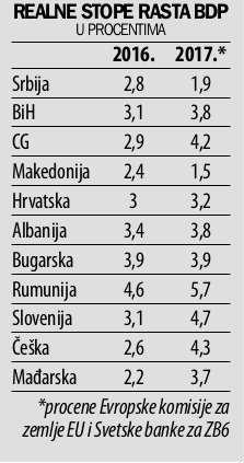 Srbija već godinama kaska za Evropom 2