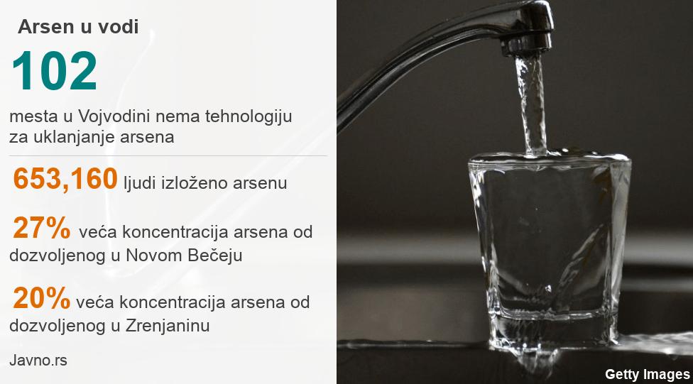 Statistika: Procenat arsena u vodi u Vojvodini