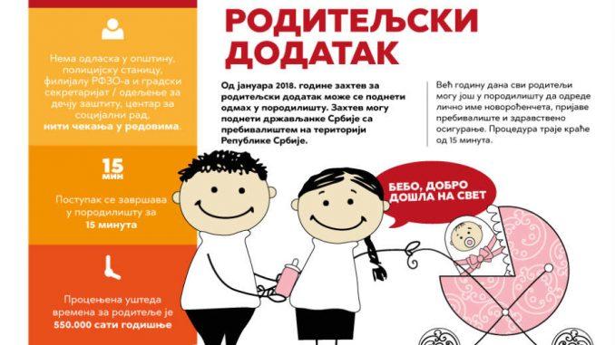 I u Smederevu omogućena elektronska prijava za roditeljski dodatak 1