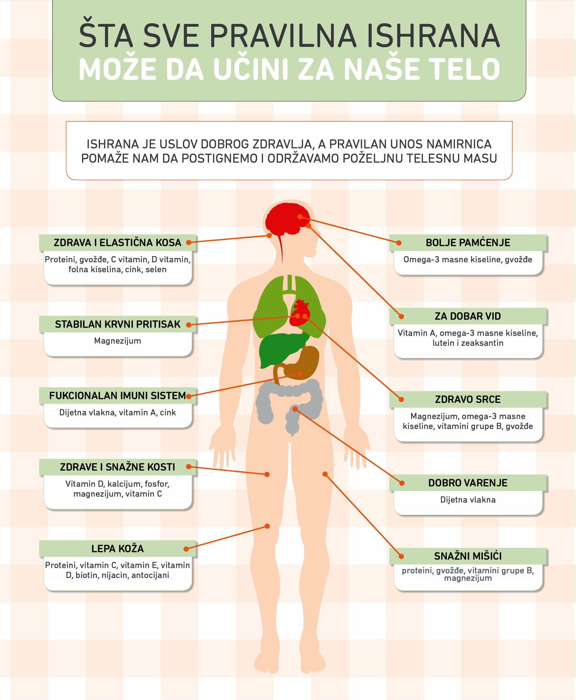 Šta sve pravilna ishrana može da učini za naše telo? 2