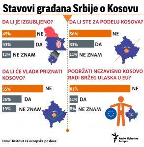 Drašković: Vučić oprezno govori da je Kosovo izgubljeno 2
