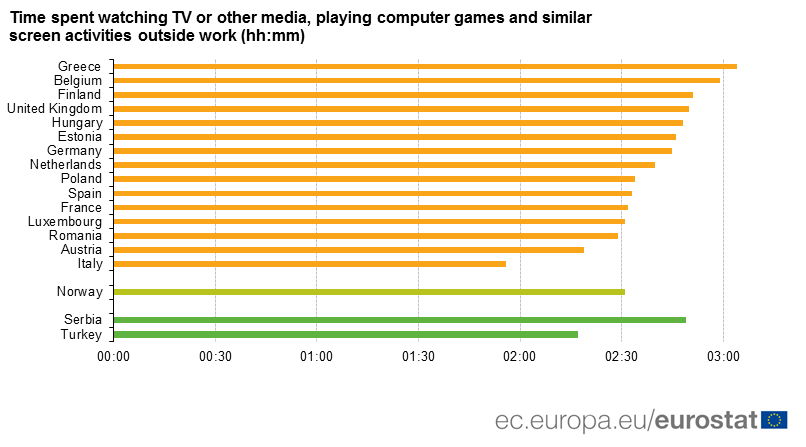 Evropljani provode dnevno van posla dva do tri sata pred ekranima 2