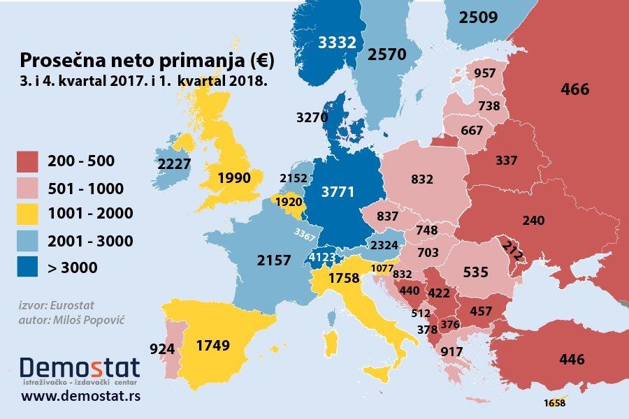 Demostat: Plate u Srbiji na začelju Evrope 2
