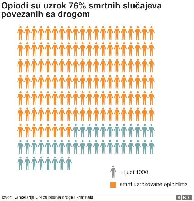 Број смртних случајева - графикон