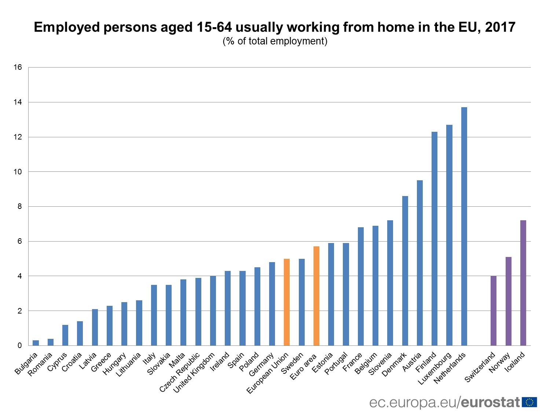 Pet odsto ljudi u EU radi od kuće 2