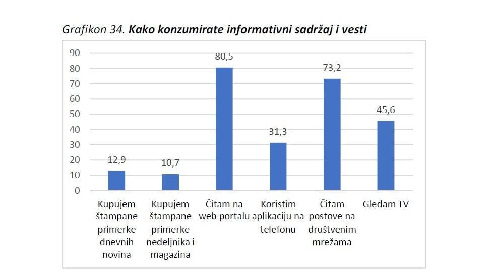 Grafikon iz istraživanja KOMS