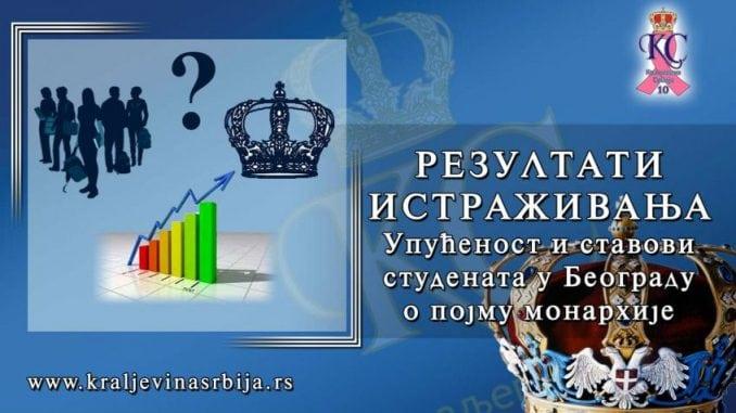 Čak 63,2 odsto studenata misli da monarhija nije prevaziđen oblik uređenja 2