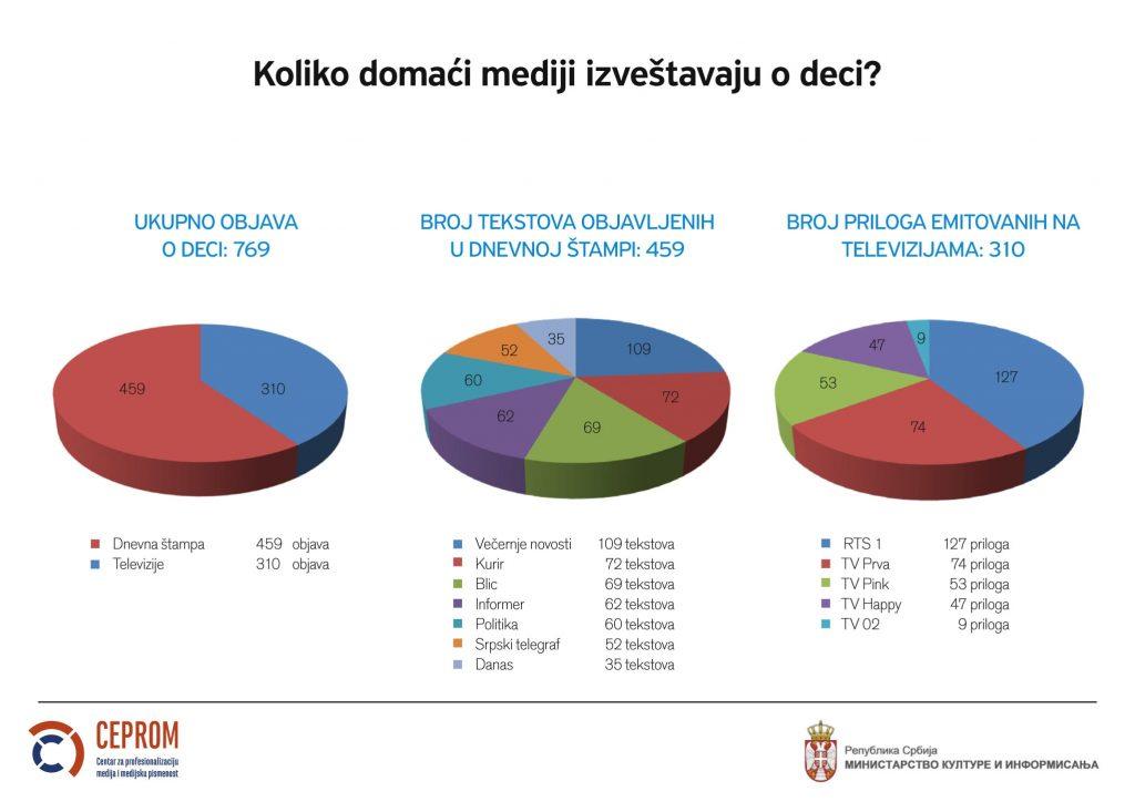 Srpski mediji o deci: Nezainteresovano i senzacionalno izveštavanje 2