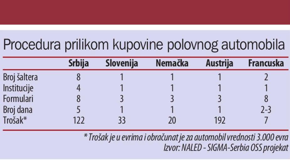 U Srbiji se godišnje proda skoro 120.000 polovnih automobila 2