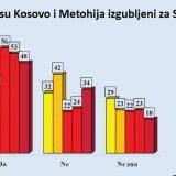 Građani Srbije o Kosovu: Između srca i razuma 10