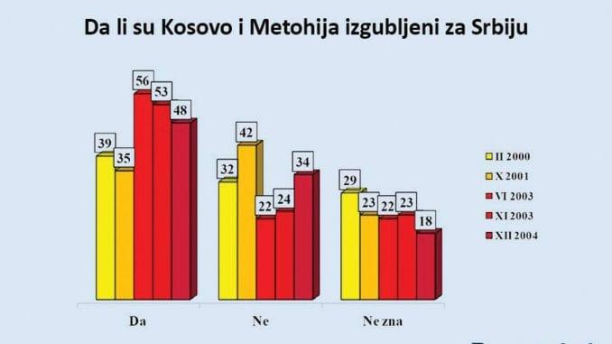 Građani Srbije o Kosovu: Između srca i razuma 1