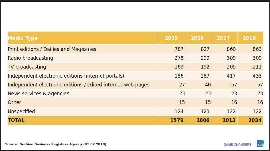 TV i internet glavni izvori informisanja u Srbiji, dnevne novine na začelju 3