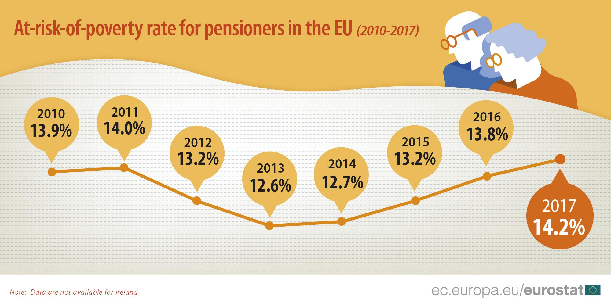 Rizik od siromaštva penzionera u EU u porastu 2