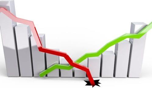 Deficit Srbije u spoljnotrgovinskoj razmeni povećan za 30 odsto 5