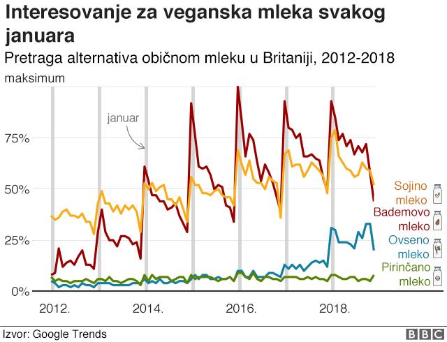 grafikon zainteresovanosti za vegansko mleko