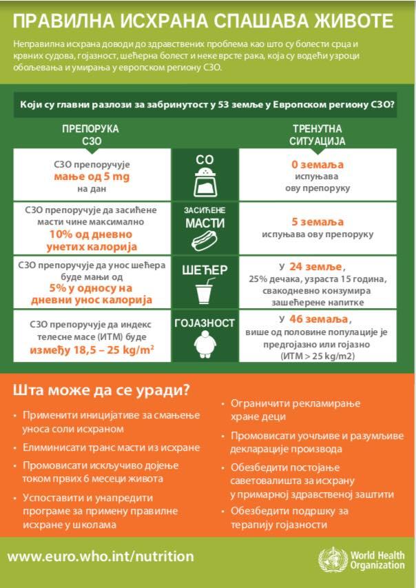 Polovina odraslih u Srbiji sa prekomernom težinom 2