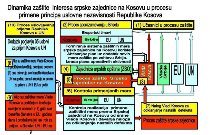Kako razrešiti kosovski čvor 2