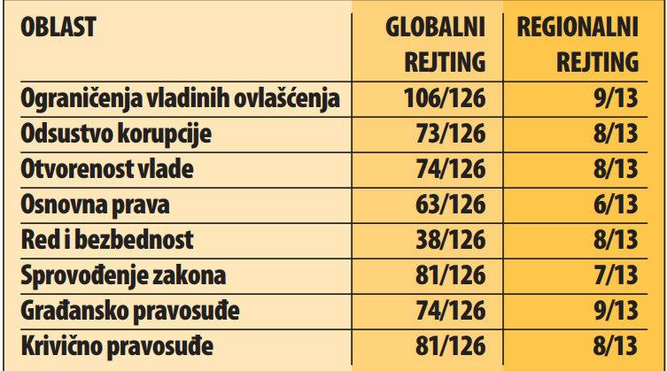 Srbija na 78. mestu u izveštaju Projekta svetske pravde 2