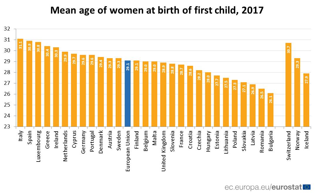 U EU zabeležen rast prosečne starosti žena koje prvi put rađaju 2