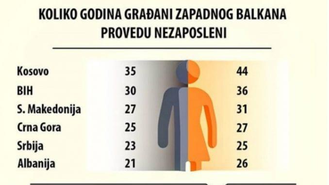Građani Srbije u proseku provedu nezaposleni od 23 do 25 godina