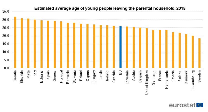 Trećina muškaraca u svojim tridesetim živi sa roditeljima 2