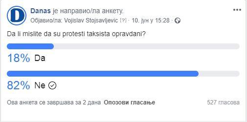Anketa: Većina građana smatra da protesti taksista nisu opravdani 2