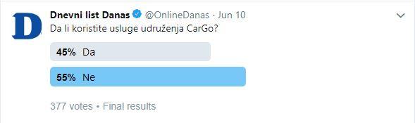 Anketa: Većina građana smatra da protesti taksista nisu opravdani 3