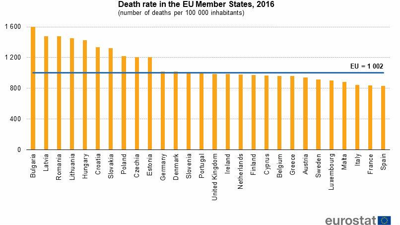 Rak, srčani i moždani udar glavni uzroci smrti u zemljama EU 3