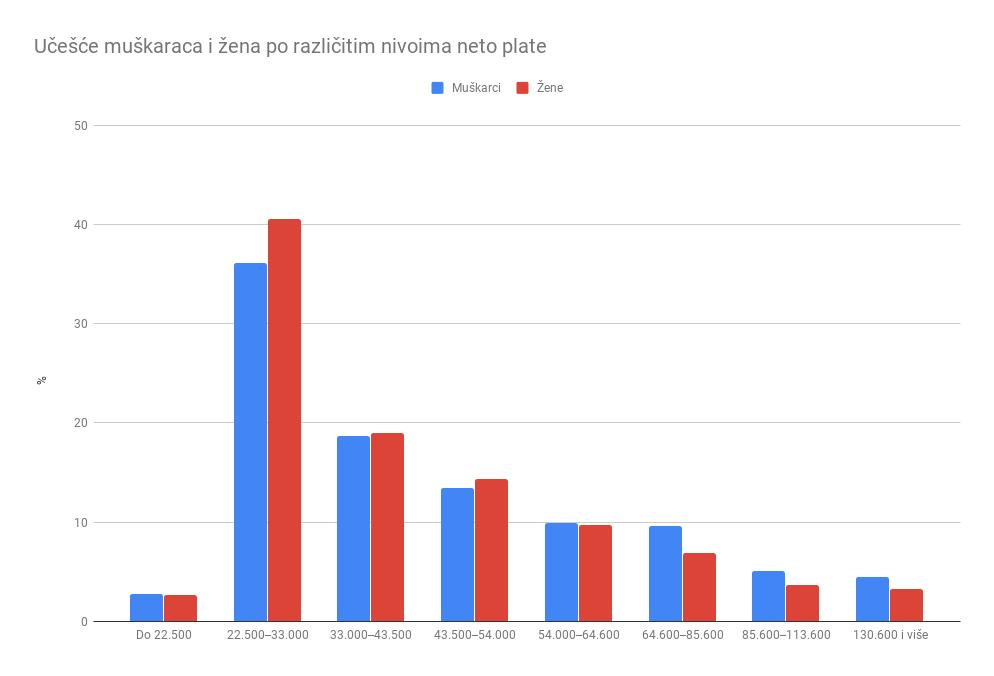 Zašto žene u Srbiji manje zarađuju od muškaraca? 2