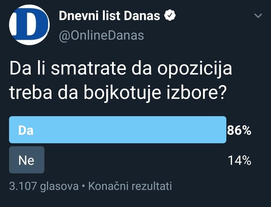 Anketa: Najveći broj građana smatra da opozicija treba da bojkotuje izbore 2