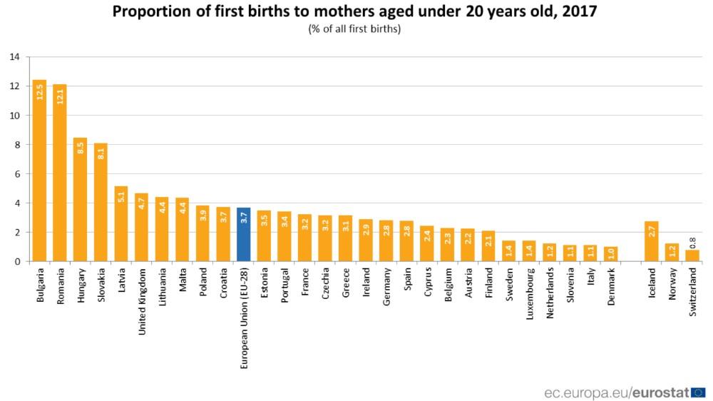 U EU najviše prvorotki starijih od 40 godina u Španiji i Italiji 2