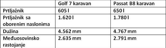 Golf 7 karavan – svetogrđe ili idealan porodični auto? 3
