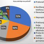 Vozači u Srbiji se ne boje kazni, prvi nude mito 10