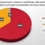 Vozači u Srbiji se ne boje kazni, prvi nude mito 5