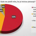 Vozači u Srbiji se ne boje kazni, prvi nude mito 14