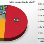 Vozači u Srbiji se ne boje kazni, prvi nude mito 15