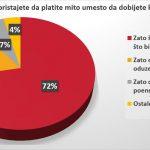 Vozači u Srbiji se ne boje kazni, prvi nude mito 16