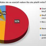 Vozači u Srbiji se ne boje kazni, prvi nude mito 17