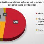 Vozači u Srbiji se ne boje kazni, prvi nude mito 18