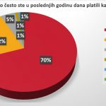 Vozači u Srbiji se ne boje kazni, prvi nude mito 19