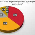 Vozači u Srbiji se ne boje kazni, prvi nude mito 20