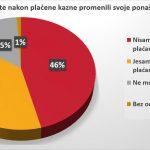 Vozači u Srbiji se ne boje kazni, prvi nude mito 21