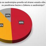 Vozači u Srbiji se ne boje kazni, prvi nude mito 6