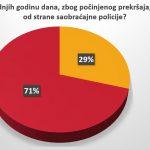 Vozači u Srbiji se ne boje kazni, prvi nude mito 8