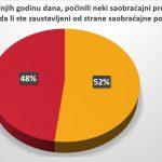 Vozači u Srbiji se ne boje kazni, prvi nude mito 9